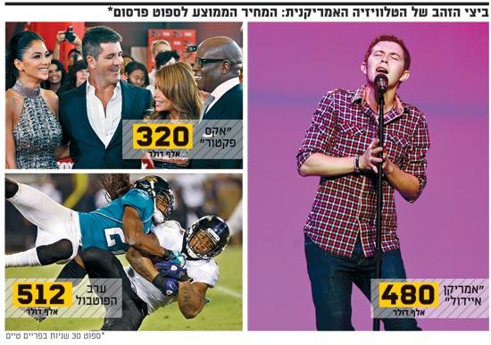 ביצי הזהב של הטלוויזיה האמריקנית :המחיר הממוצע לספוט פרסום / צלם: רויטרס